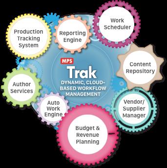 MPSTrak - Cloud Based Workflow and Content Management Platform, Content Management Tool