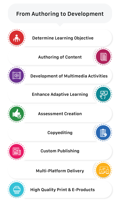 Content Creation, Content Authoring and Development